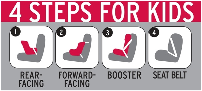 Four Steps for Kids Carseats